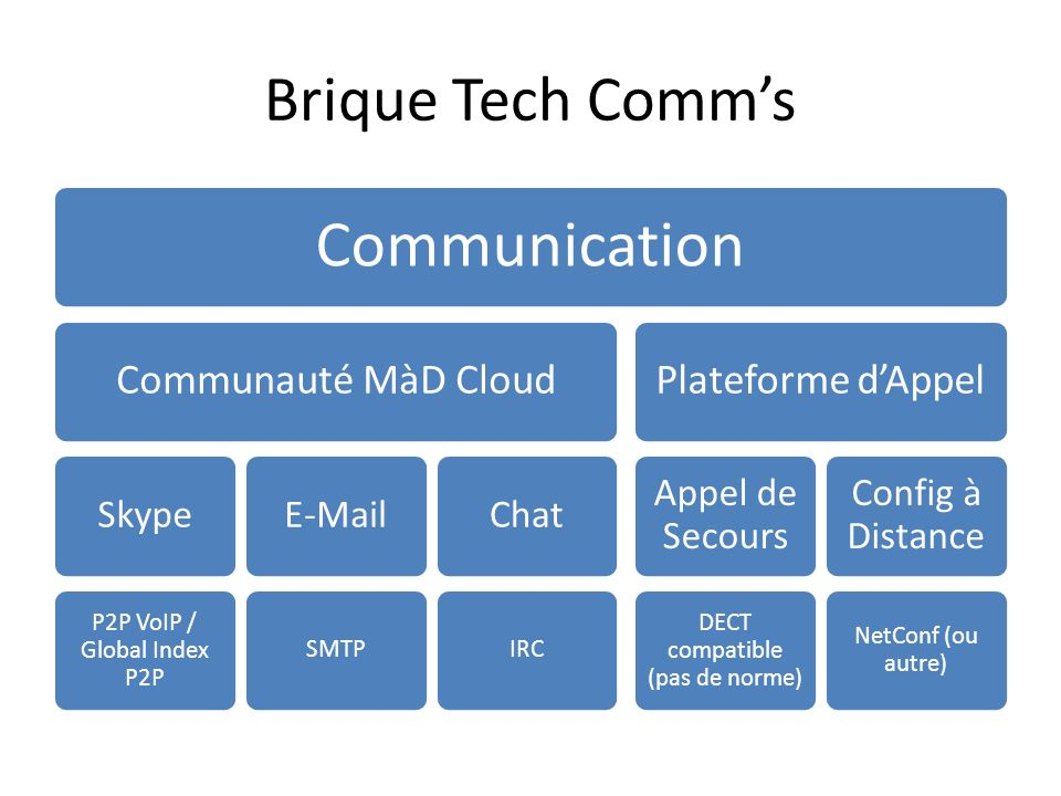 Communication Brique Tech Comm's Communauté MàD Cloud