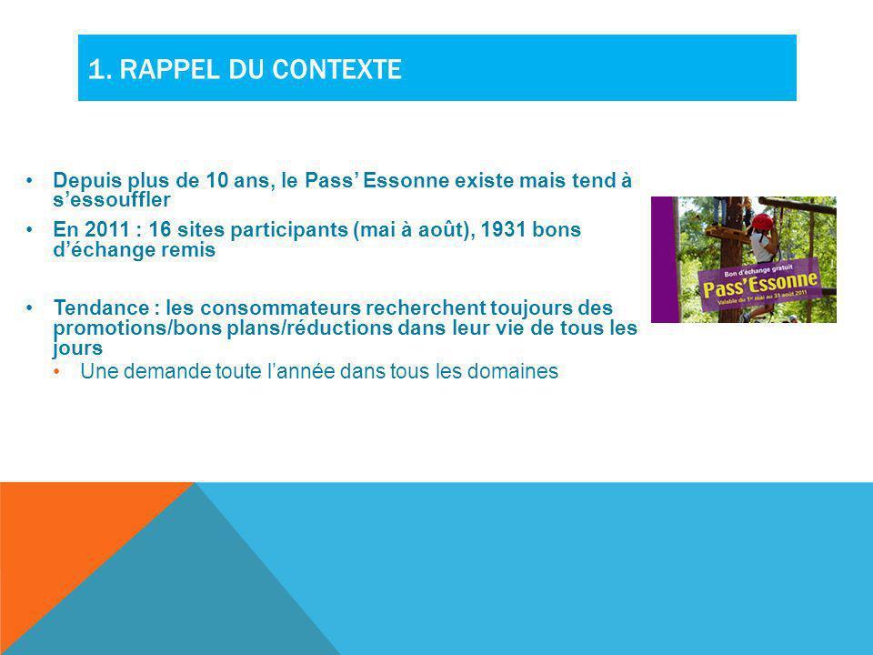 1. Rappel du contexte Depuis plus de 10 ans, le Pass' Essonne existe mais tend à s'essouffler.