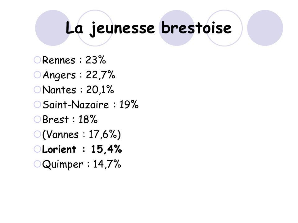 La jeunesse brestoise Rennes : 23% Angers : 22,7% Nantes : 20,1%