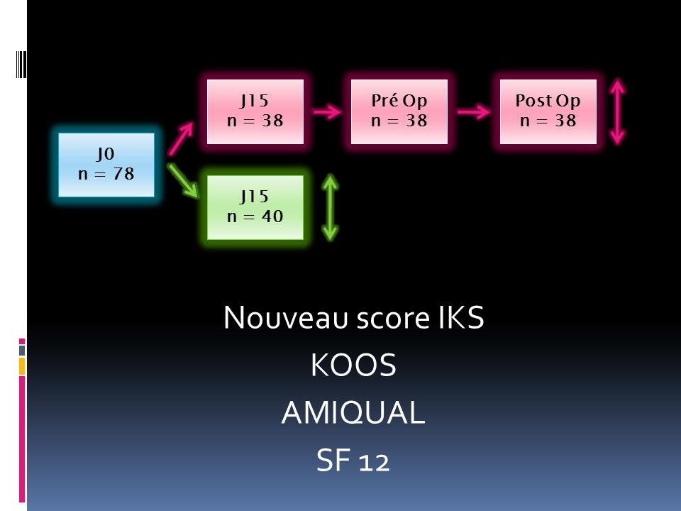 Nouveau score IKS KOOS AMIQUAL SF 12
