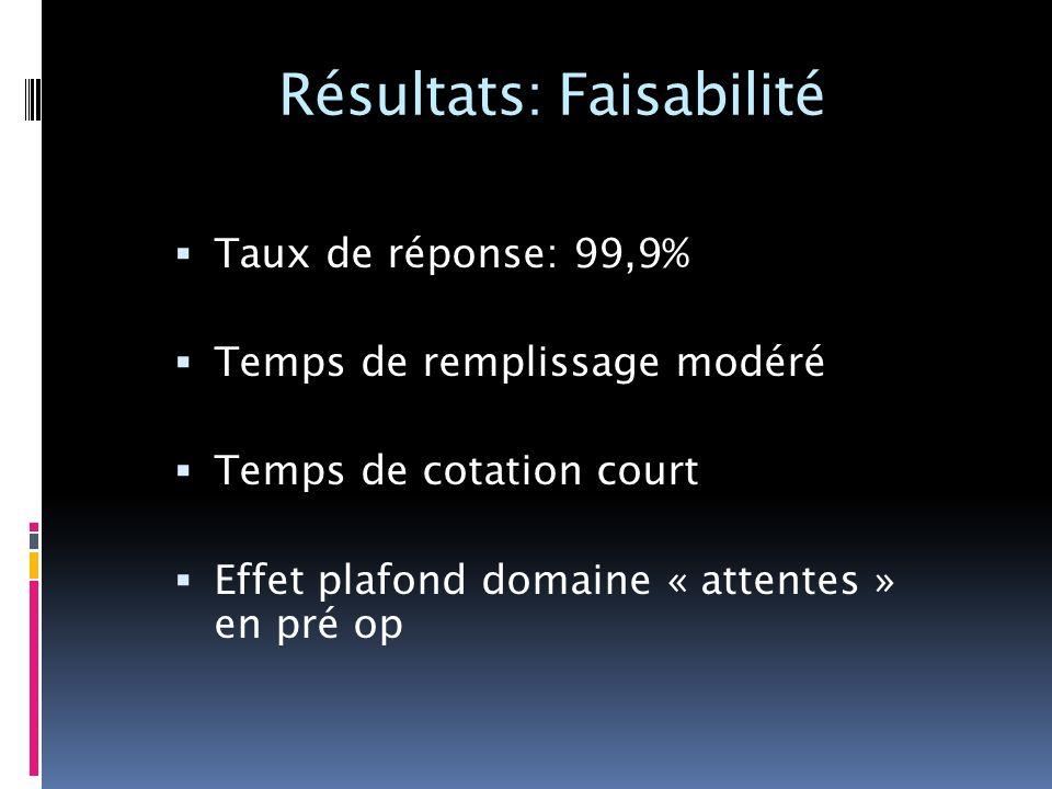 Résultats: Faisabilité
