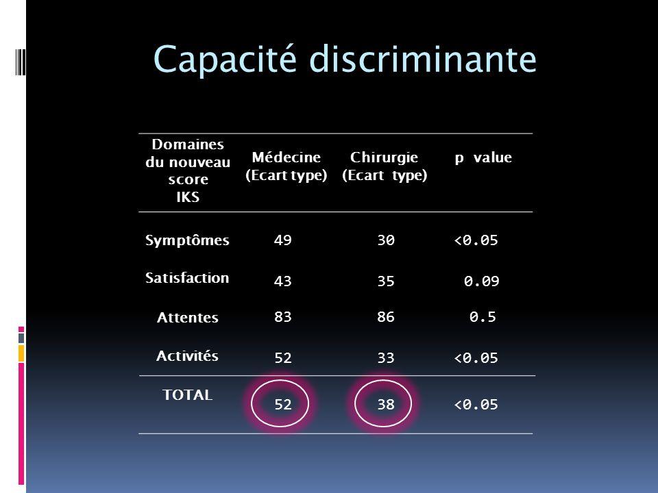 Capacité discriminante
