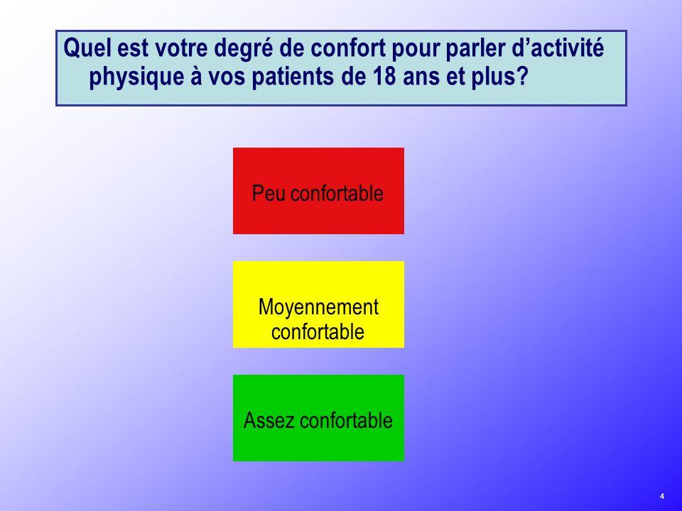 Quel est votre degré de confort pour parler d'activité physique à vos patients de 18 ans et plus