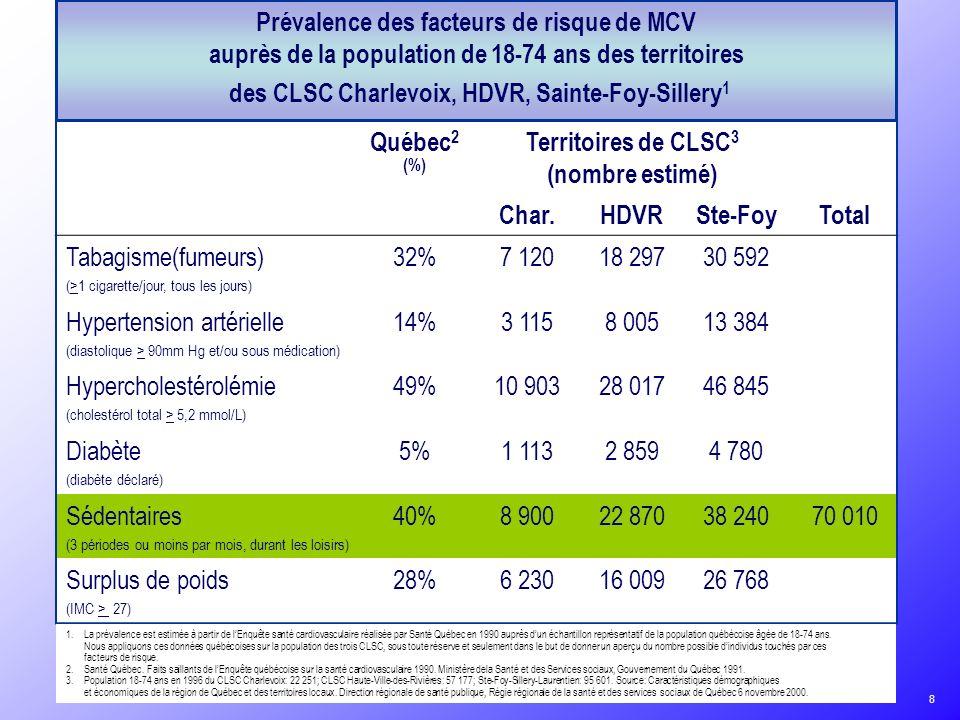 des CLSC Charlevoix, HDVR, Sainte-Foy-Sillery1