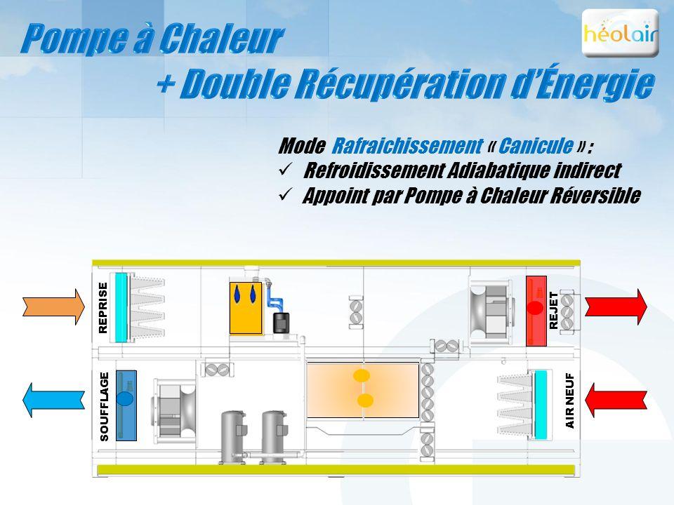 + Double Récupération d'Énergie