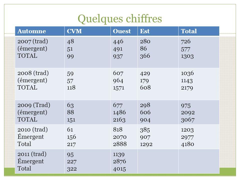 Quelques chiffres Automne CVM Ouest Est Total 2007 (trad) (émergent)