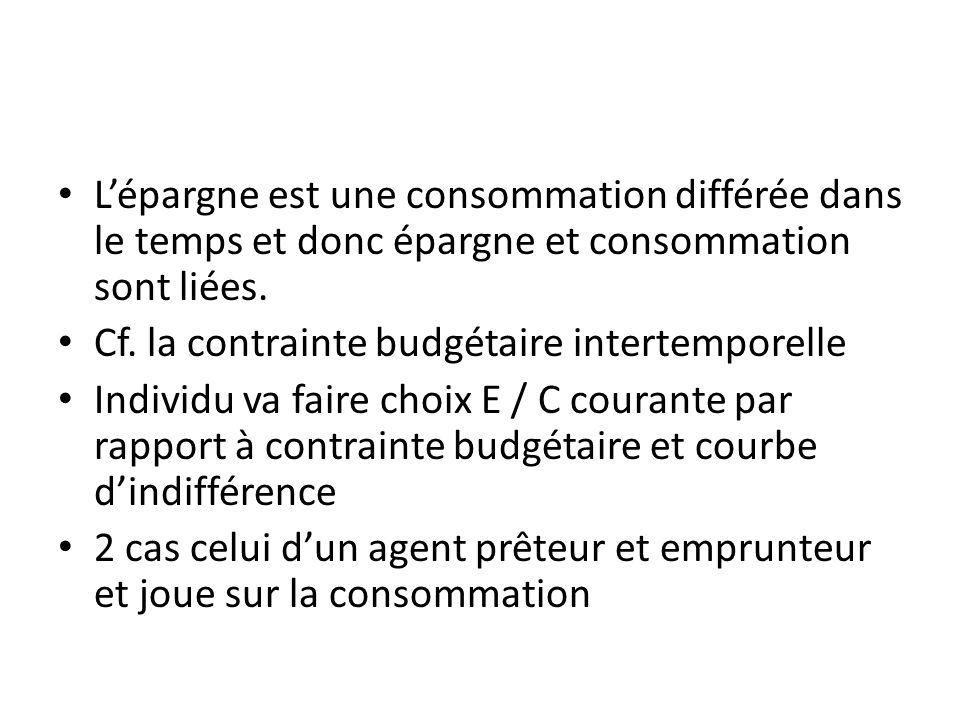 L'épargne est une consommation différée dans le temps et donc épargne et consommation sont liées.