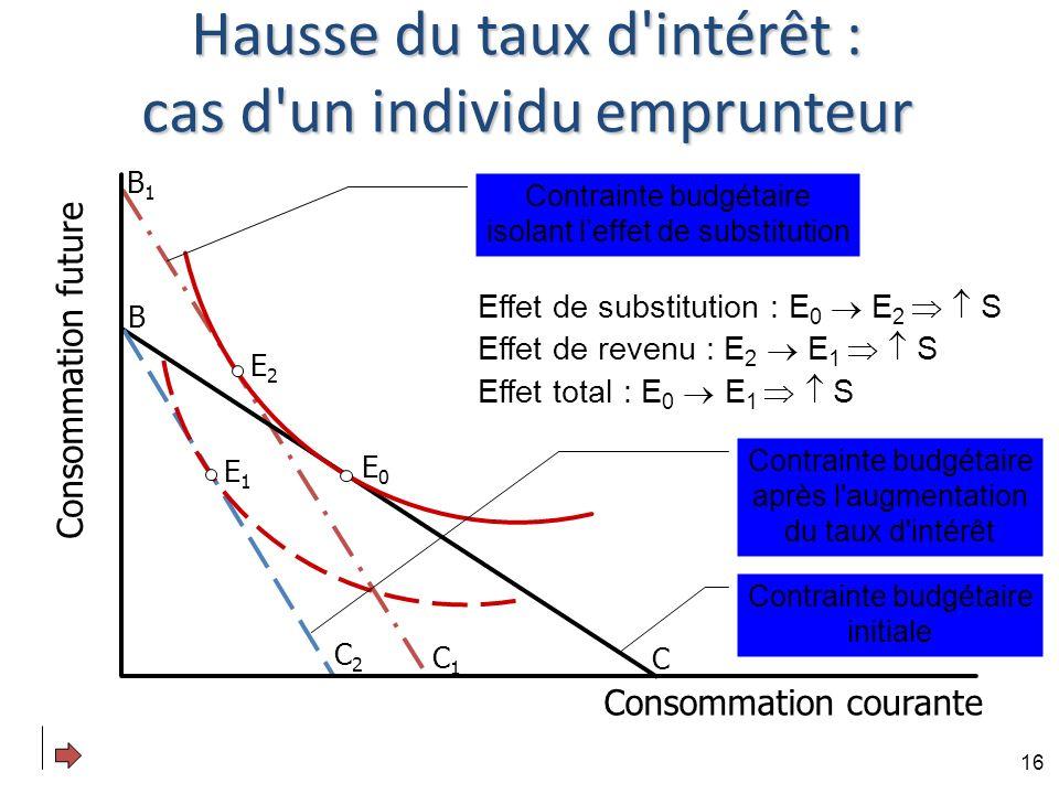 Hausse du taux d intérêt : cas d un individu emprunteur