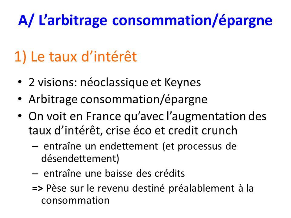 A/ L'arbitrage consommation/épargne
