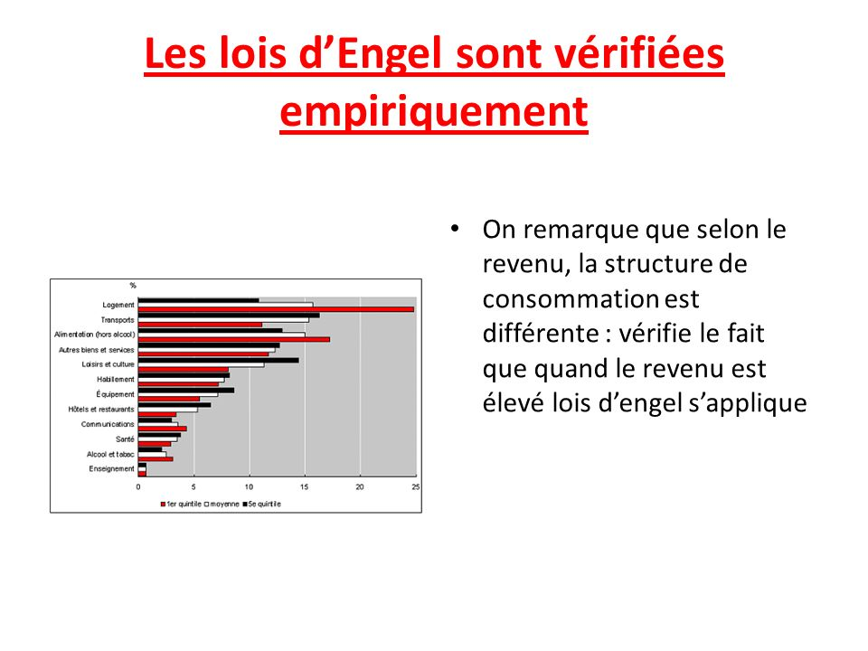 Les lois d'Engel sont vérifiées empiriquement