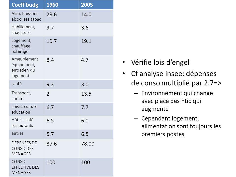 Cf analyse insee: dépenses de conso multiplié par 2.7=>