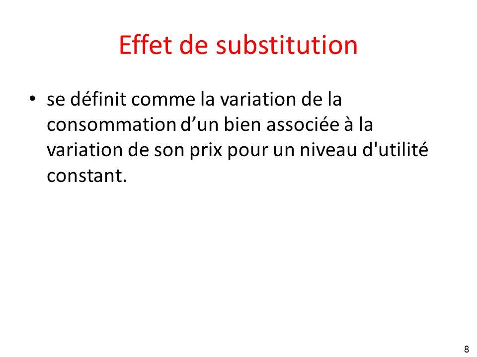 B B2. B1. Effet de substitution.