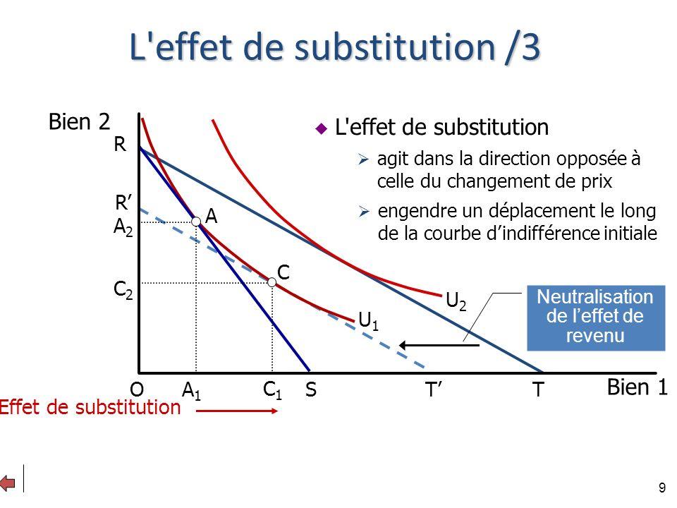 L effet de substitution /3