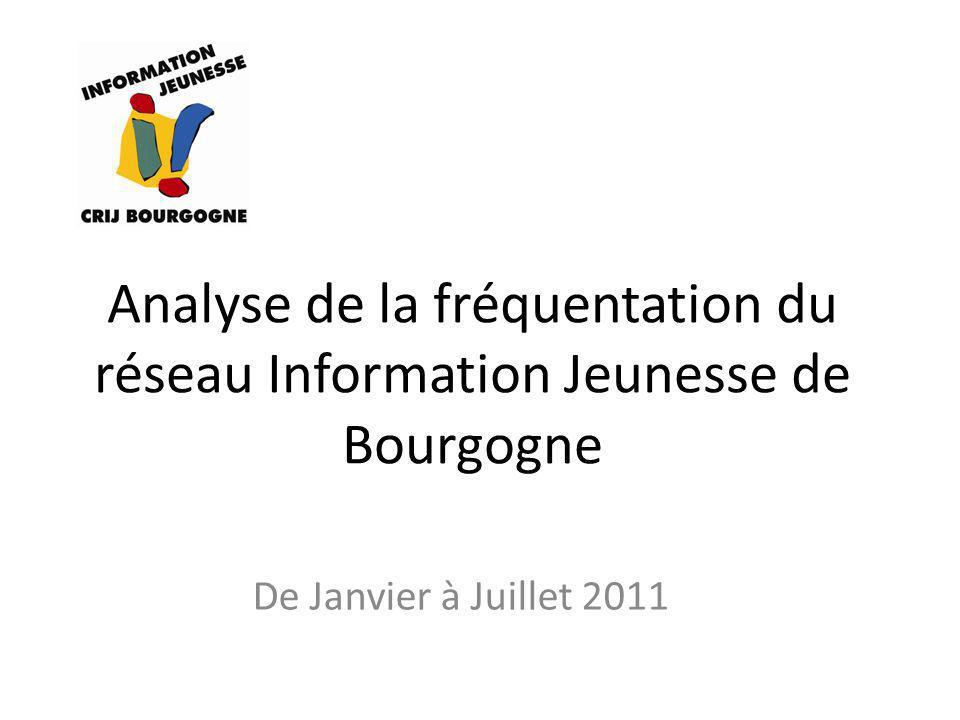Analyse de la fréquentation du réseau Information Jeunesse de Bourgogne