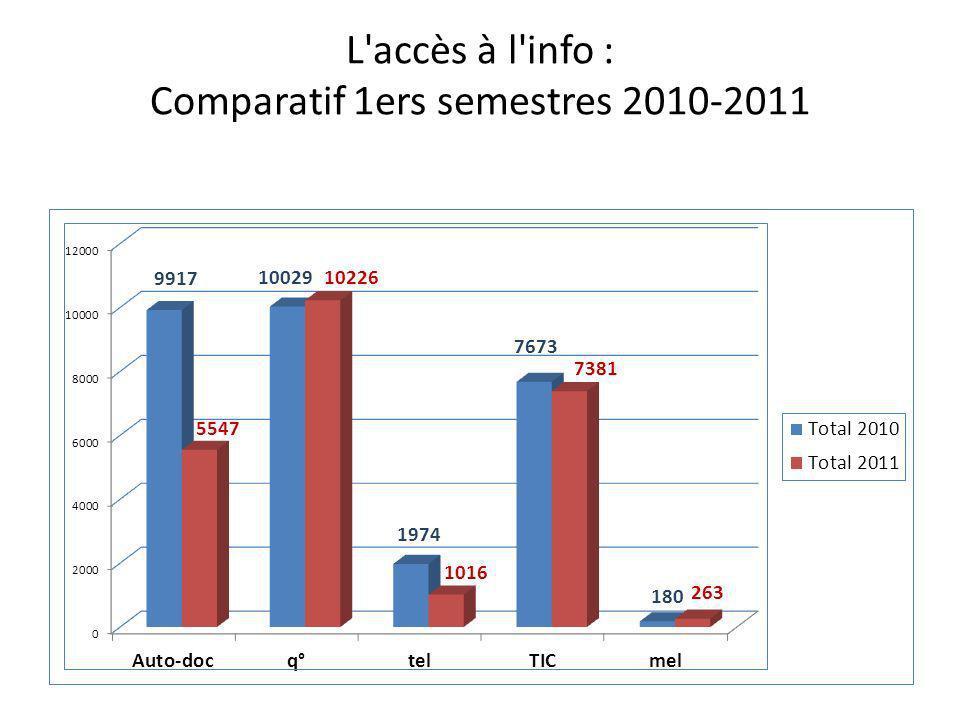 L accès à l info : Comparatif 1ers semestres 2010-2011