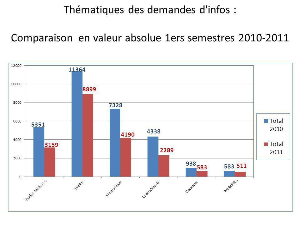 Thématiques des demandes d infos : Comparaison en valeur absolue 1ers semestres 2010-2011