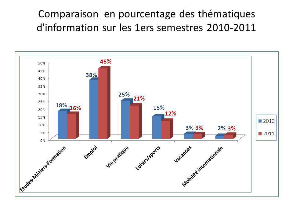Comparaison en pourcentage des thématiques d information sur les 1ers semestres 2010-2011
