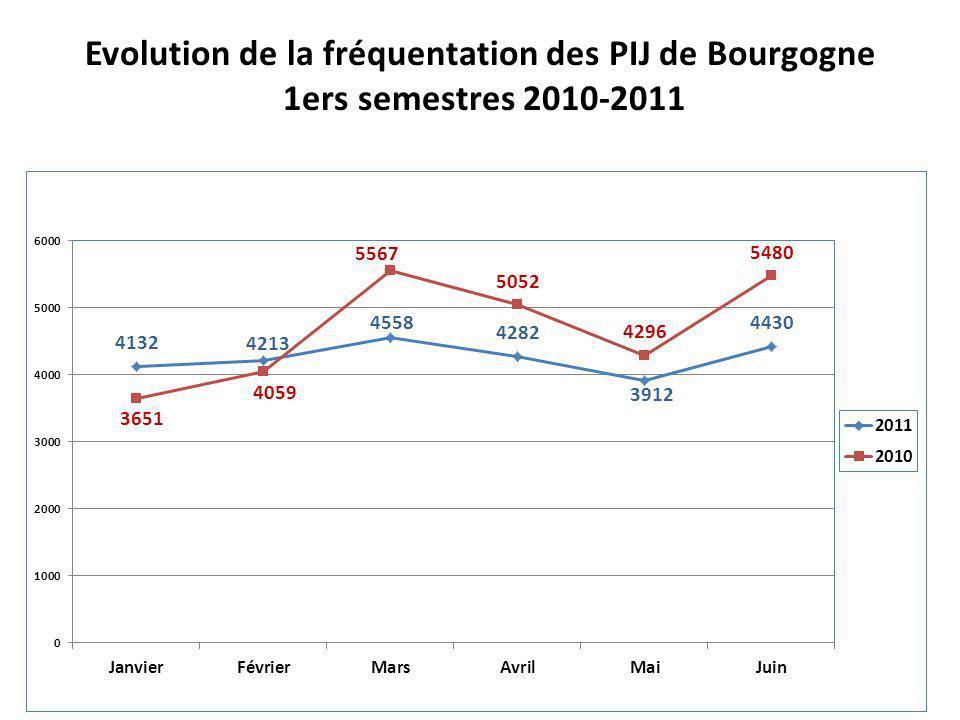 Evolution de la fréquentation des PIJ de Bourgogne 1ers semestres 2010-2011