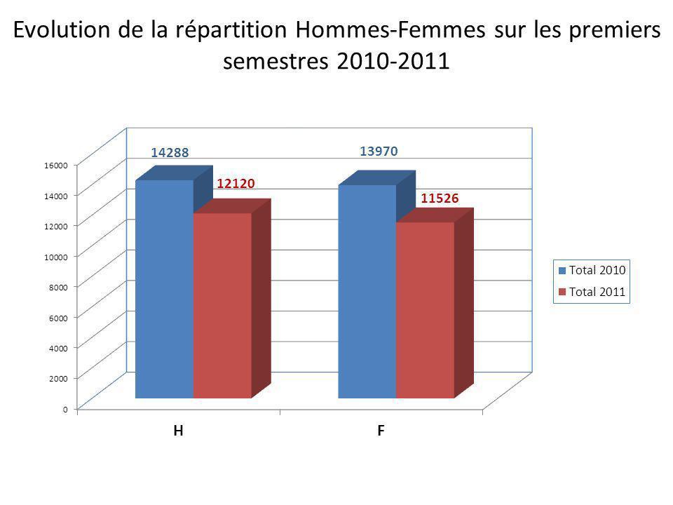 Evolution de la répartition Hommes-Femmes sur les premiers semestres 2010-2011