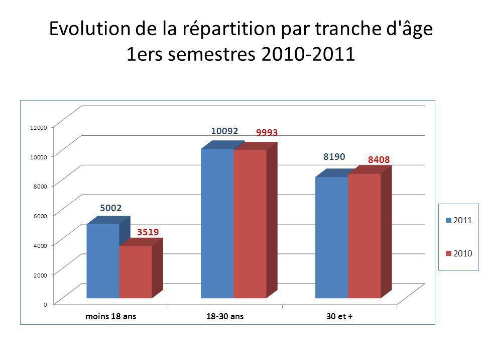 Evolution de la répartition par tranche d âge 1ers semestres 2010-2011