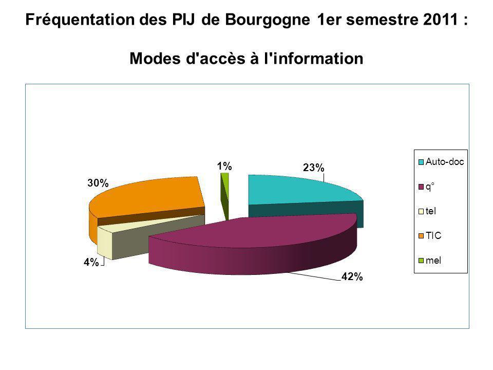 Fréquentation des PIJ de Bourgogne 1er semestre 2011 : Modes d accès à l information