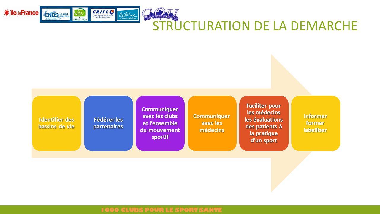 STRUCTURATION DE LA DEMARCHE