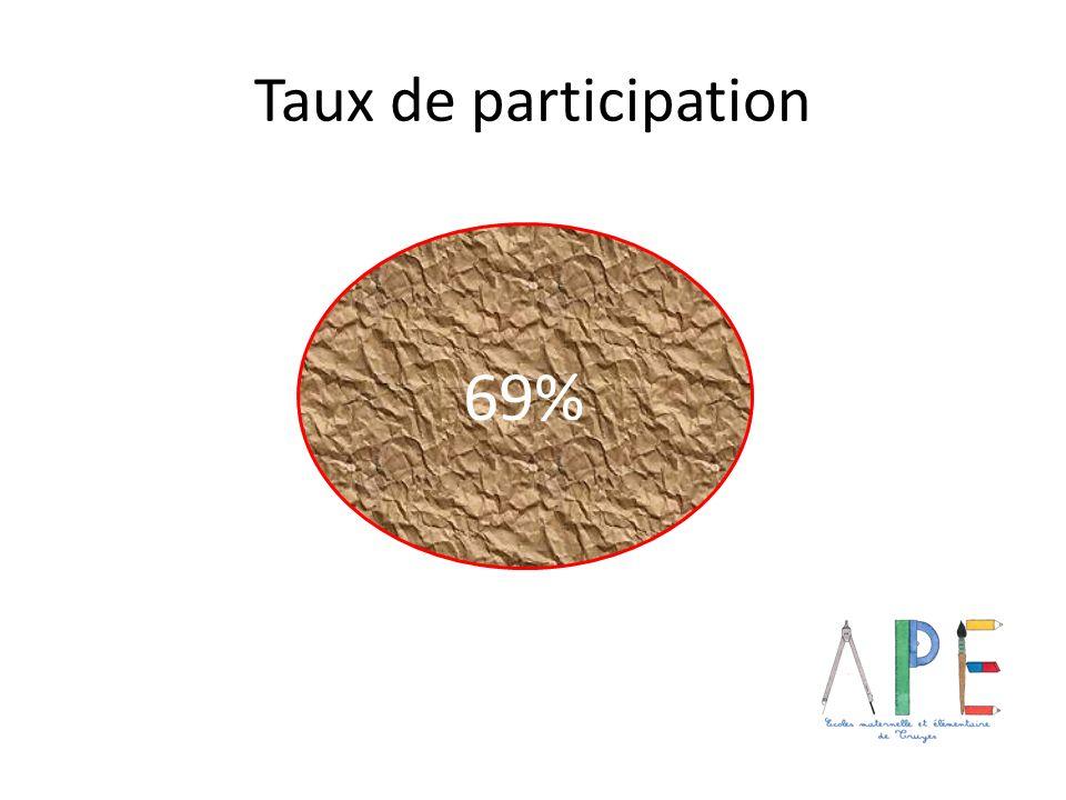 Taux de participation 69%