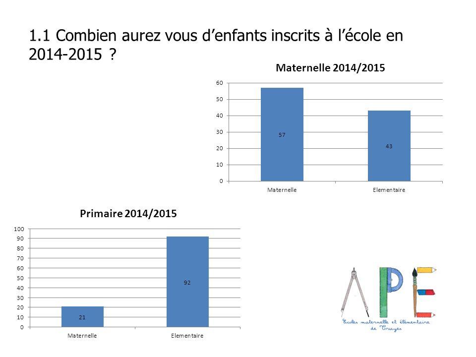 1.1 Combien aurez vous d'enfants inscrits à l'école en 2014-2015