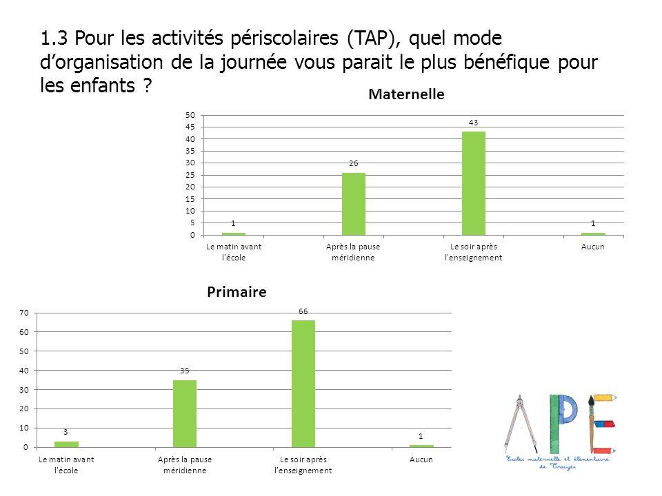 1.3 Pour les activités périscolaires (TAP), quel mode d'organisation de la journée vous parait le plus bénéfique pour les enfants
