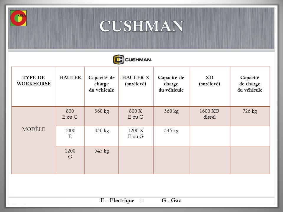 CUSHMAN E – Electrique G - Gaz Type de WORKHORSE HAULER