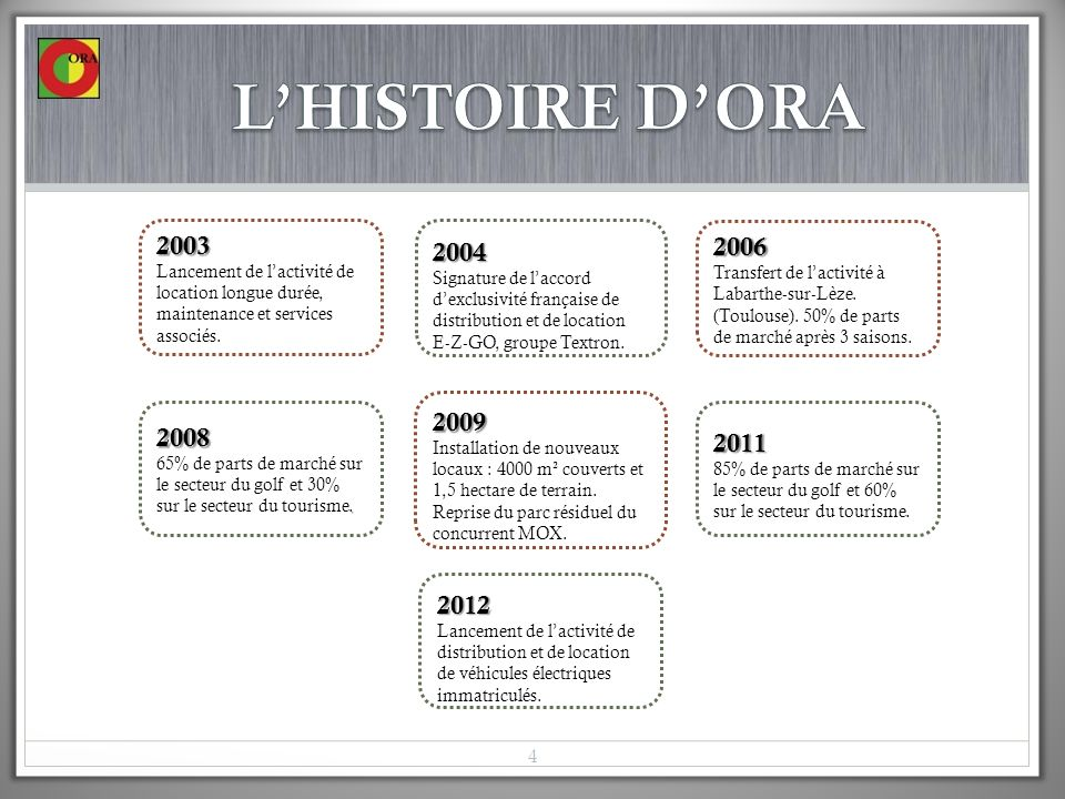 L'HISTOIRE D'ORA 2003. Lancement de l'activité de location longue durée, maintenance et services associés.