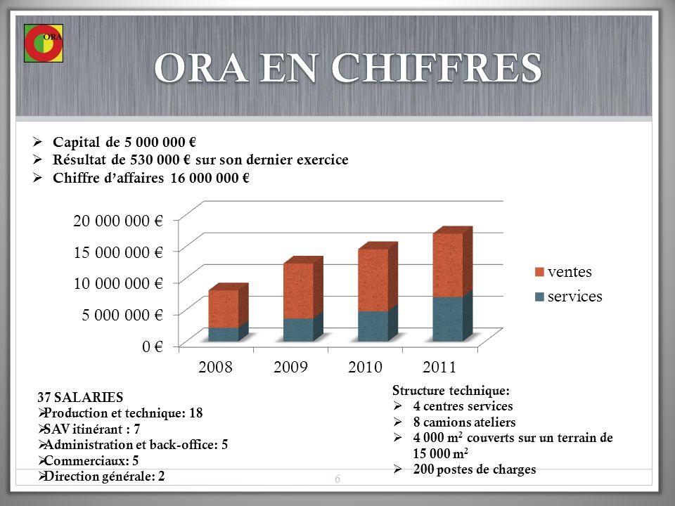 ORA EN CHIFFRES Capital de 5 000 000 €