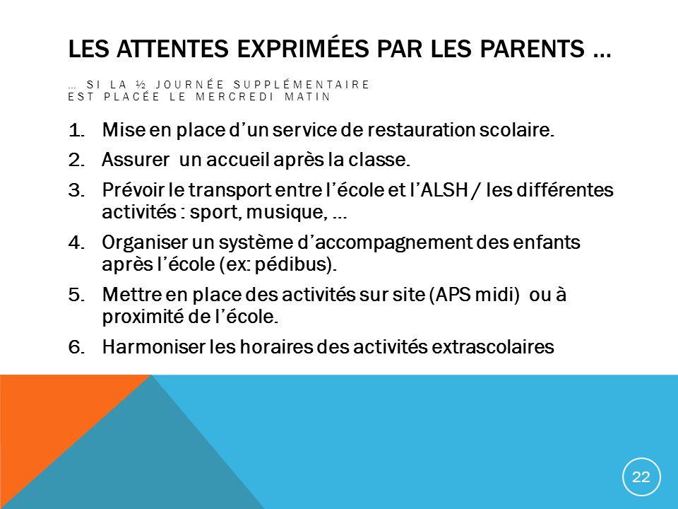 Les attentes exprimées par les parents …