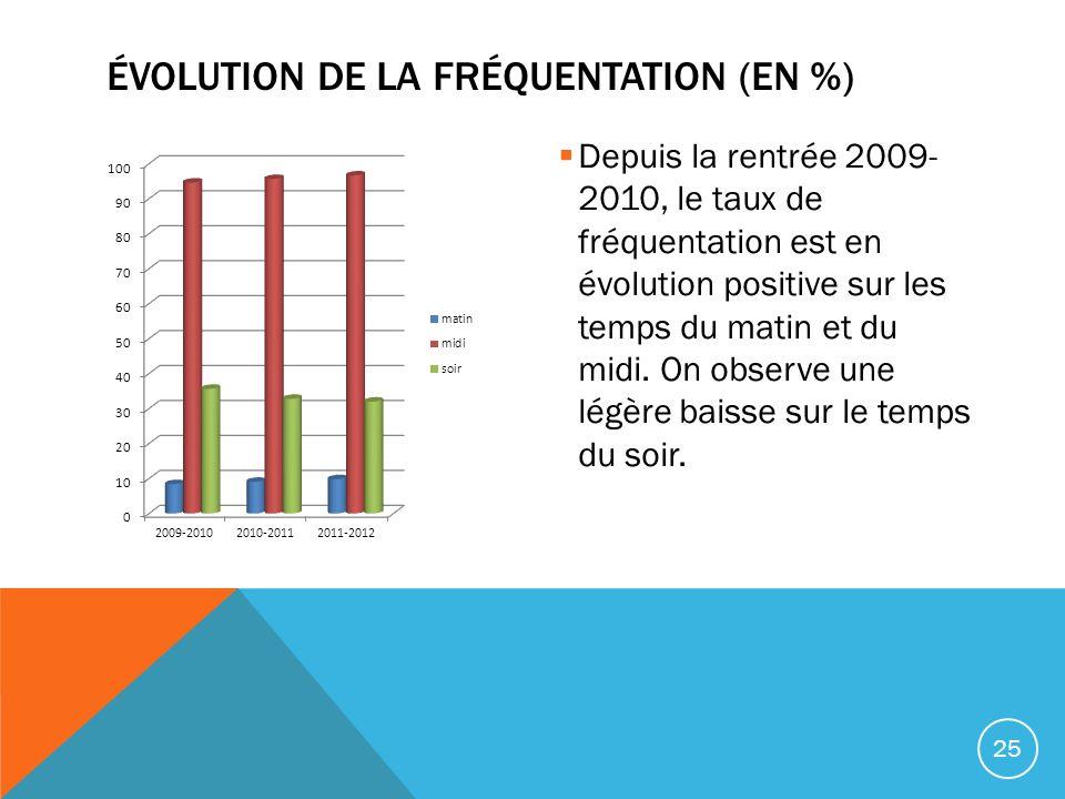 Évolution de la fréquentation (en %)