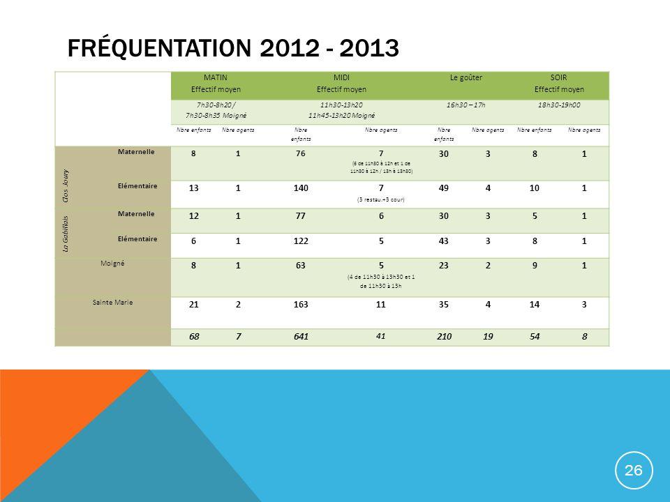 Fréquentation 2012 - 2013 MATIN. Effectif moyen. MIDI. Le goûter. SOIR. 7h30-8h20 / 7h30-8h35 Moigné.