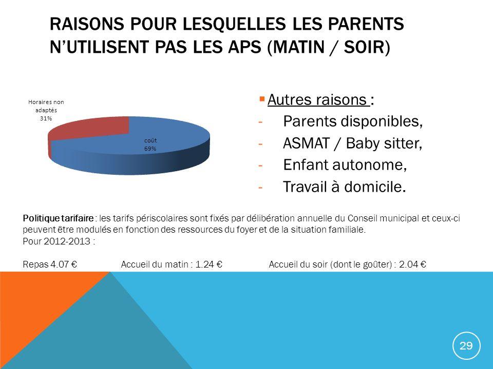 Raisons pour lesquelles les parents n'utilisent pas les APS (matin / soir)