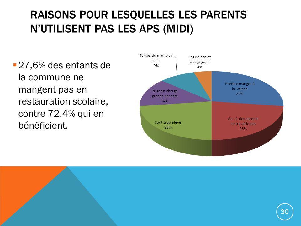 Raisons pour lesquelles les parents n'utilisent pas les APS (midi)