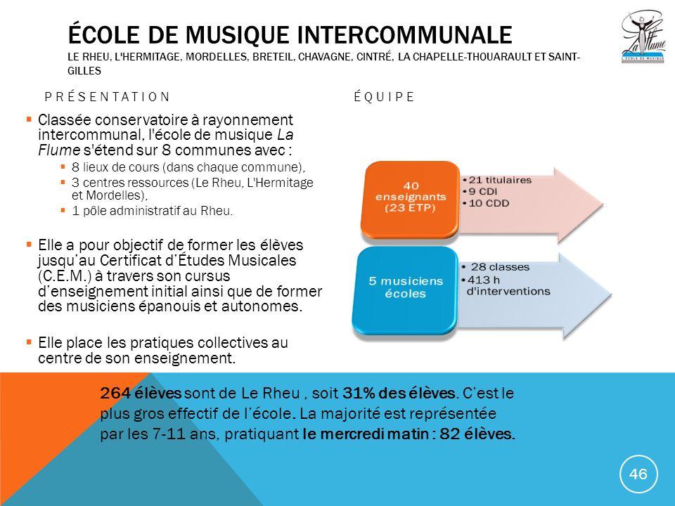 École de musique intercommunale Le Rheu, L Hermitage, Mordelles, Breteil, Chavagne, Cintré, La Chapelle-Thouarault et Saint-Gilles