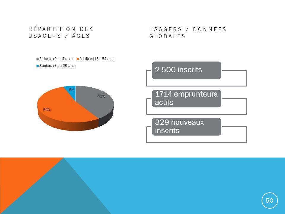 2 500 inscrits 1714 emprunteurs actifs 329 nouveaux inscrits