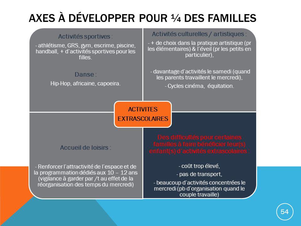 Axes à développer pour ¼ des familles