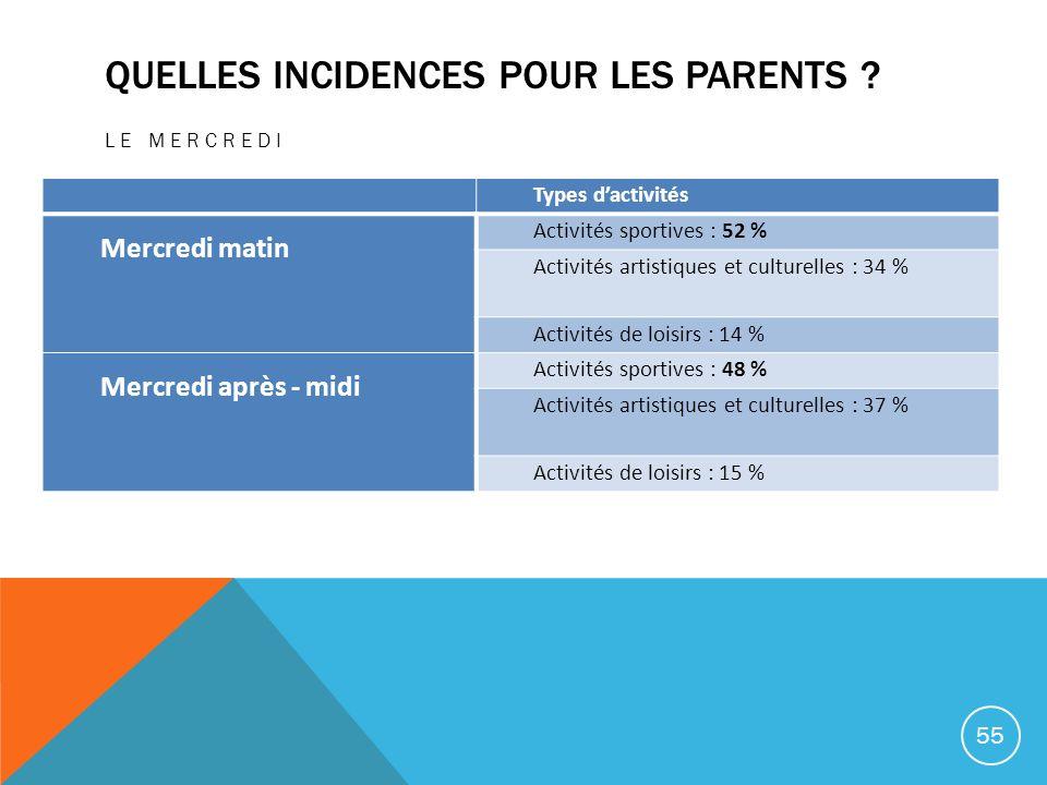 Quelles Incidences pour les parents