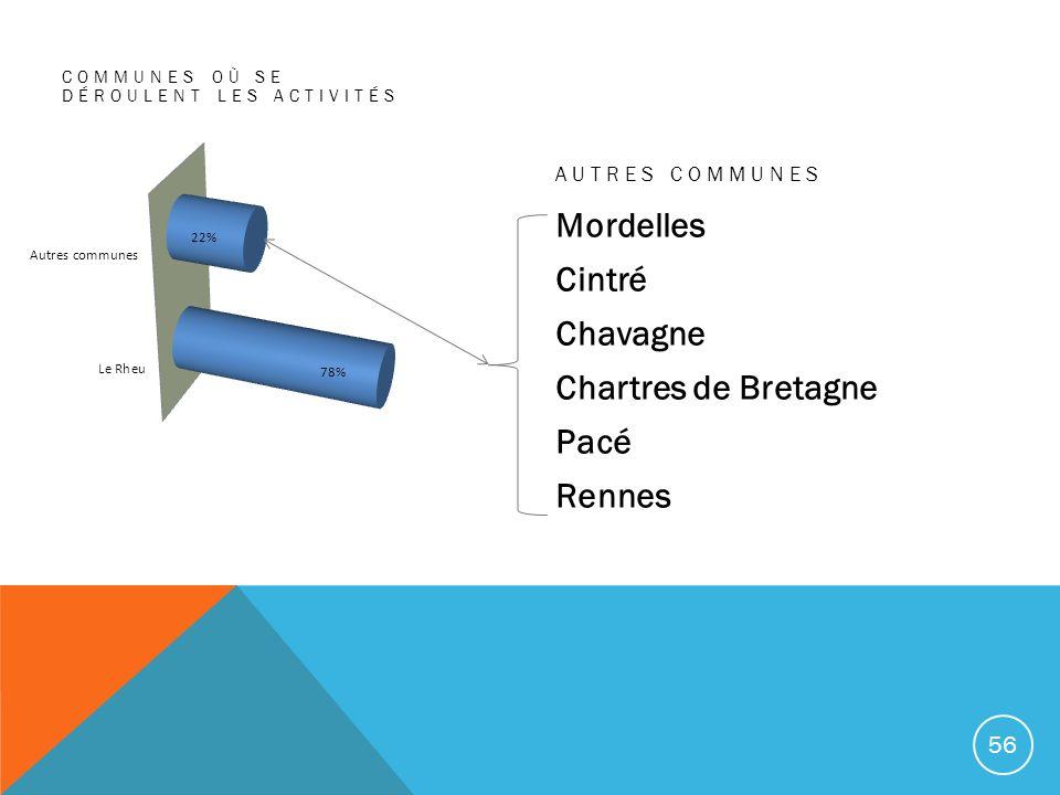 Mordelles Cintré Chavagne Chartres de Bretagne Pacé Rennes