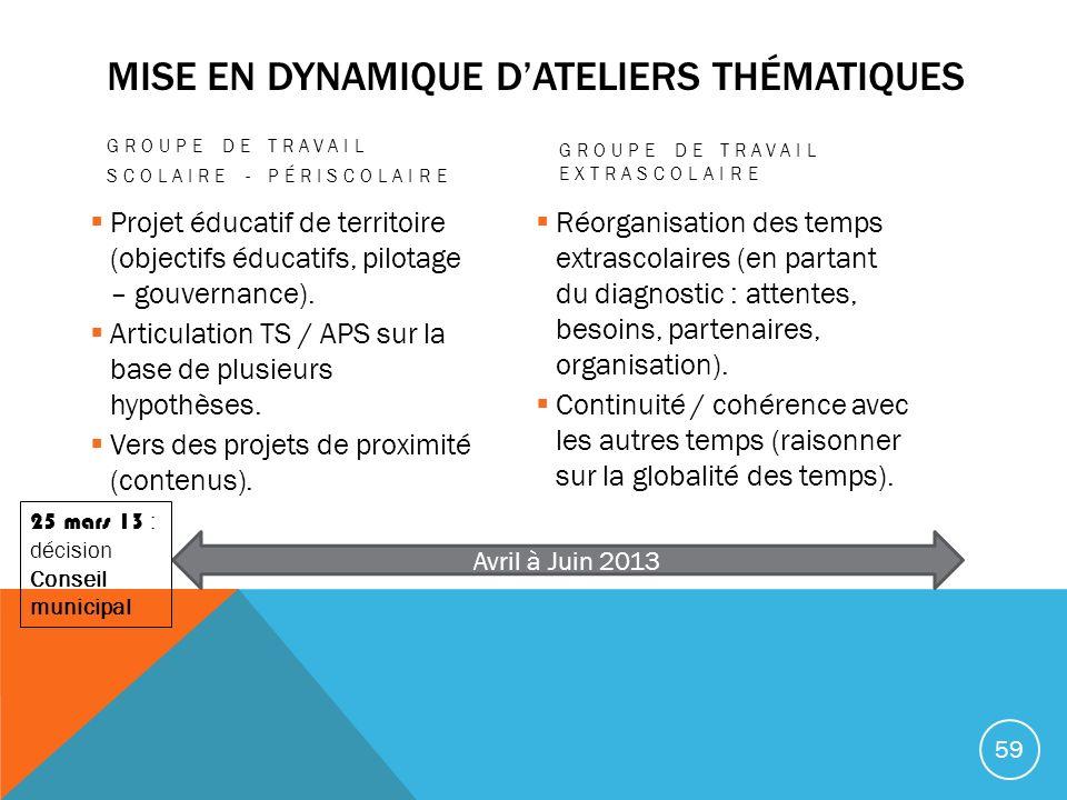 Mise en dynamique d'ateliers thématiques