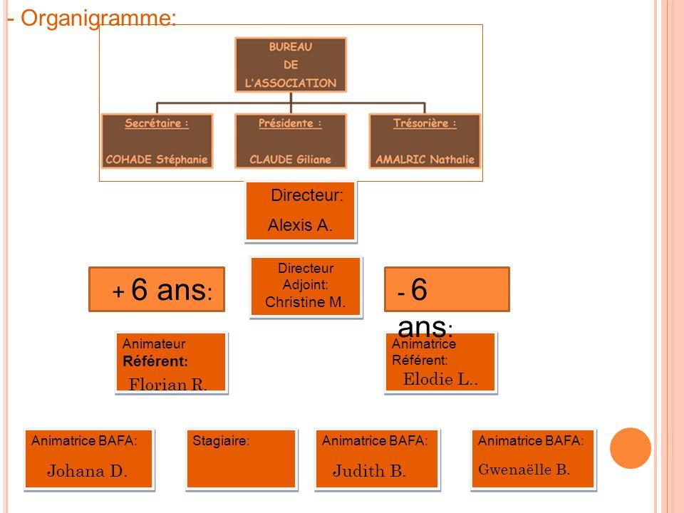 - Organigramme: + 6 ans: - 6 ans: Directeur: Alexis A. Elodie L..