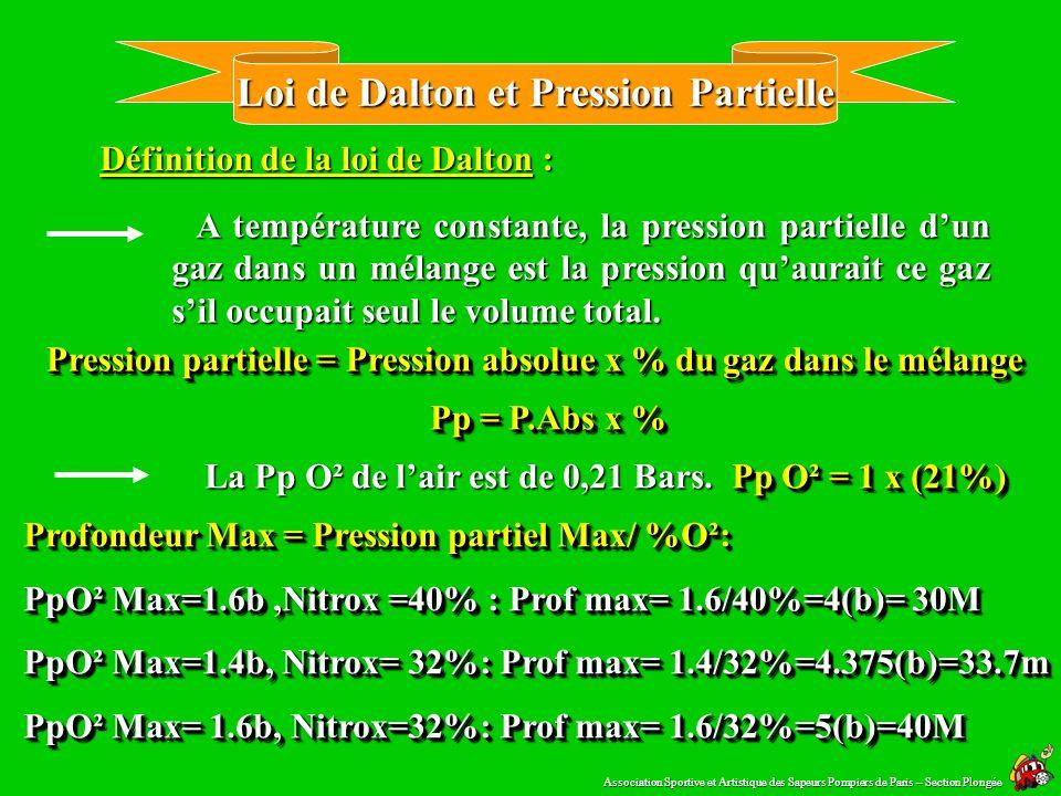 Loi de Dalton et Pression Partielle