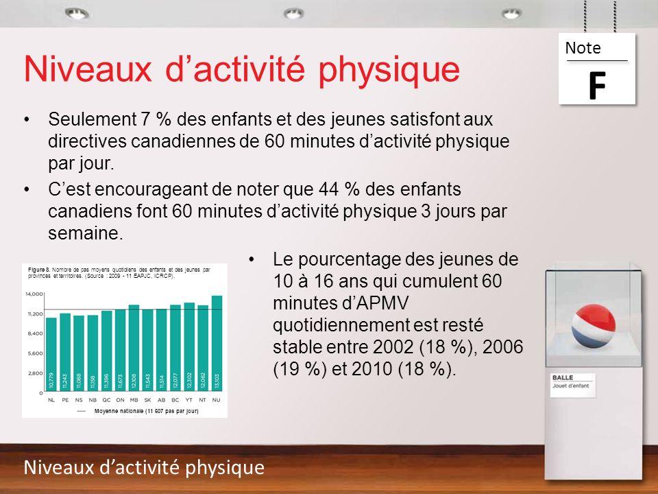 Niveaux d'activité physique
