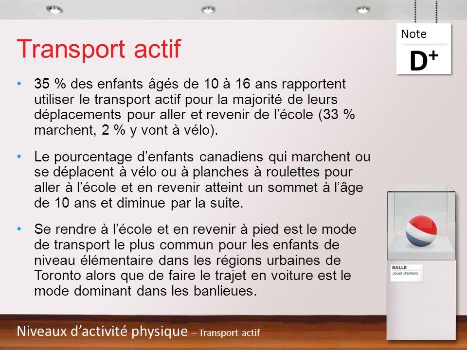 D+ Transport actif Niveaux d'activité physique – Transport actif