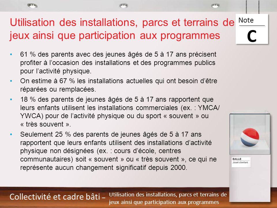 Utilisation des installations, parcs et terrains de jeux ainsi que participation aux programmes