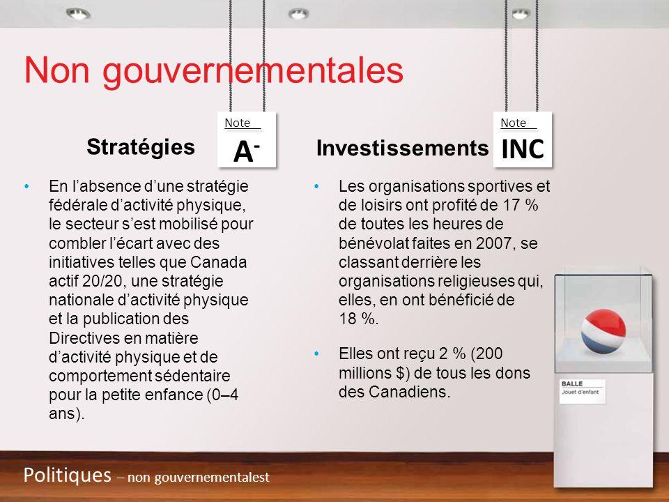 Non gouvernementales A- INC Stratégies Investissements