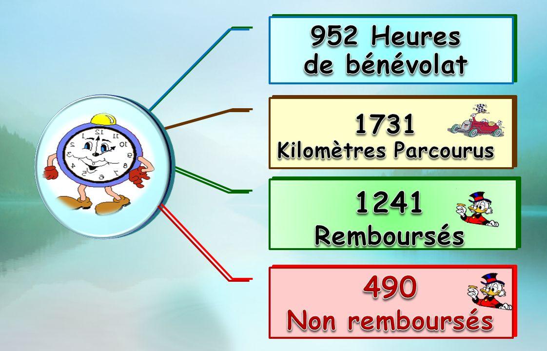 1241 490 952 Heures de bénévolat 1731 Remboursés Non remboursés